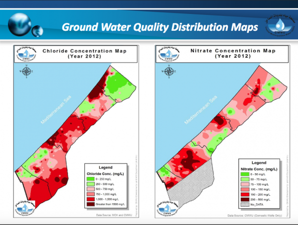 Gaza water supplies