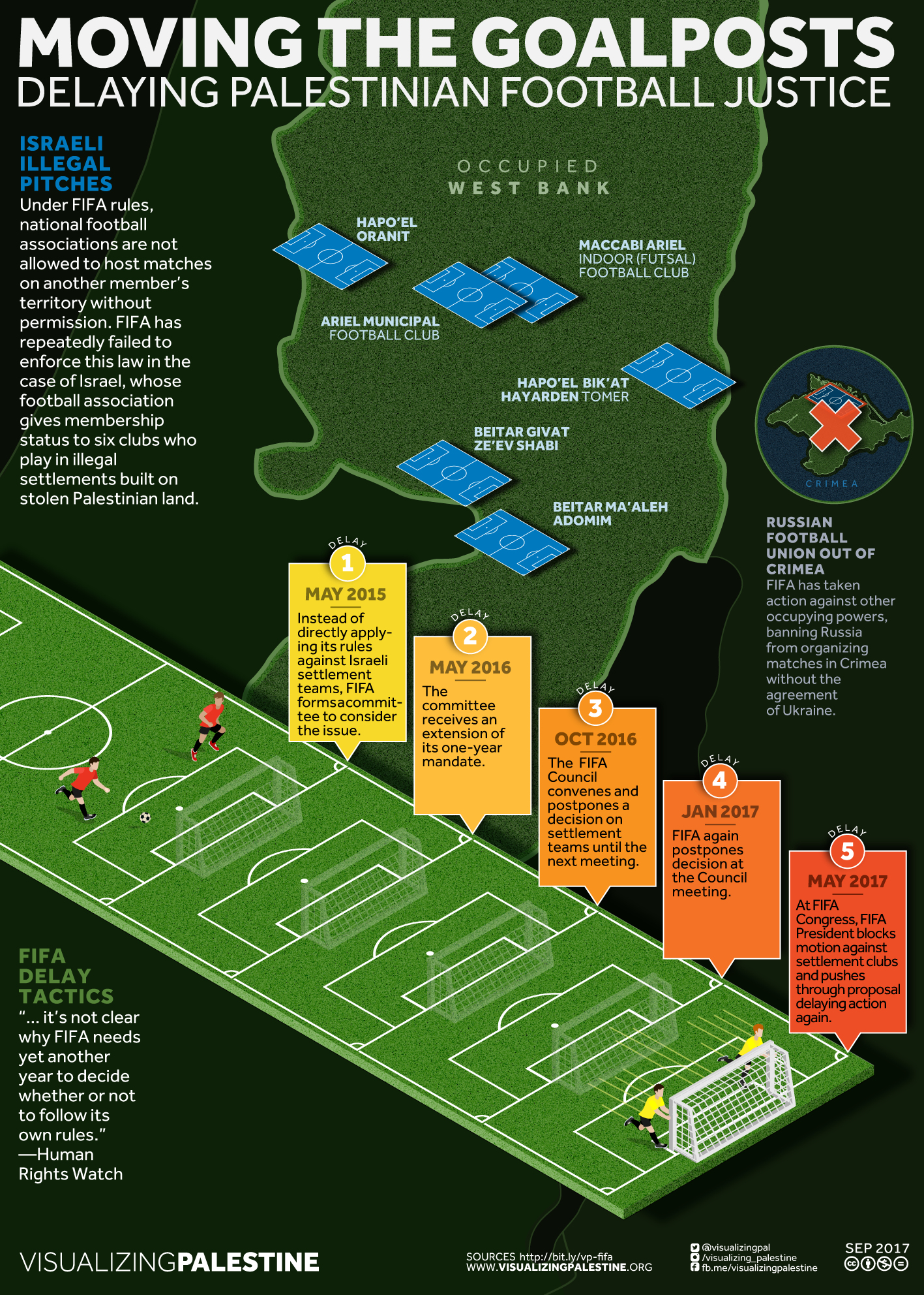 Moving the Goalposts - Visualizing Palestine